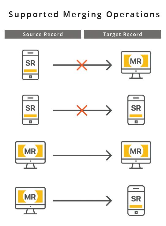 how to merge duplicate customers